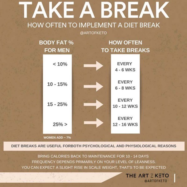 CAN YOU HAVE A CHEAT DAY ON KETO DIET BREAK KETO WEIGHT LOSS