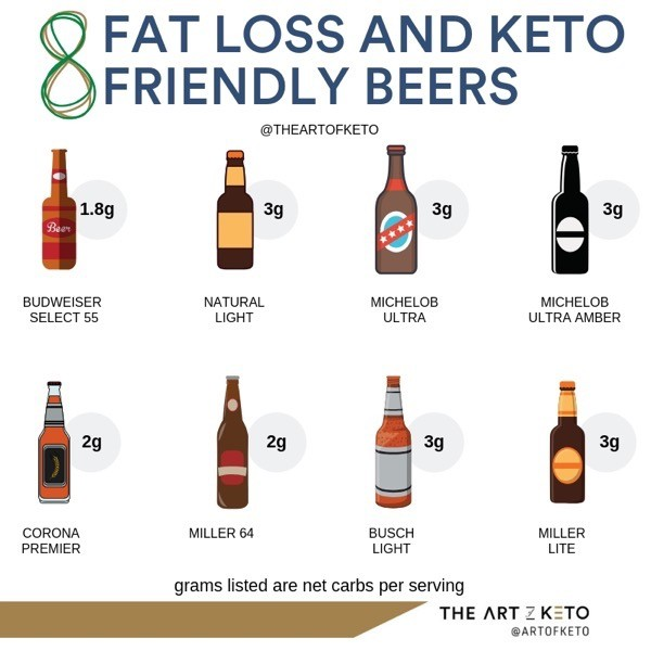 KETO FRIENDLY LOW CARB BEERS KETO ALCOHOL