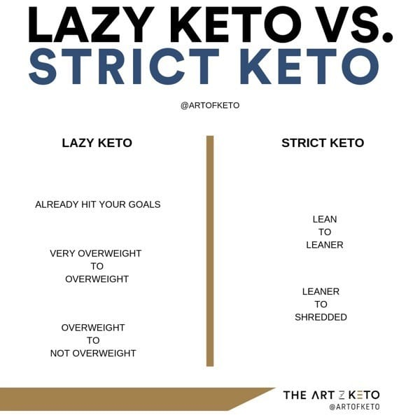 LAZY KETO VS STRICT KETO FOR IG
