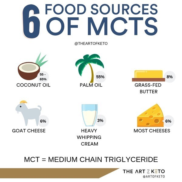 MCT OIL 6 FOOD SOURCES