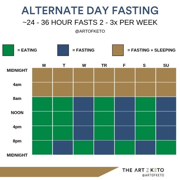 Keto and intermittent fasting alternate day example