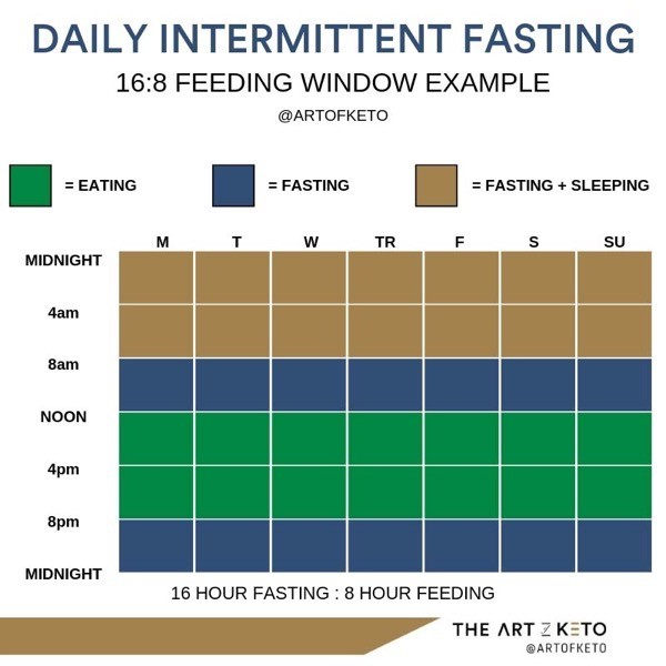 Keto and intermittent fasting daily example