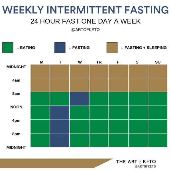 Keto and intermittent fasting weekly example