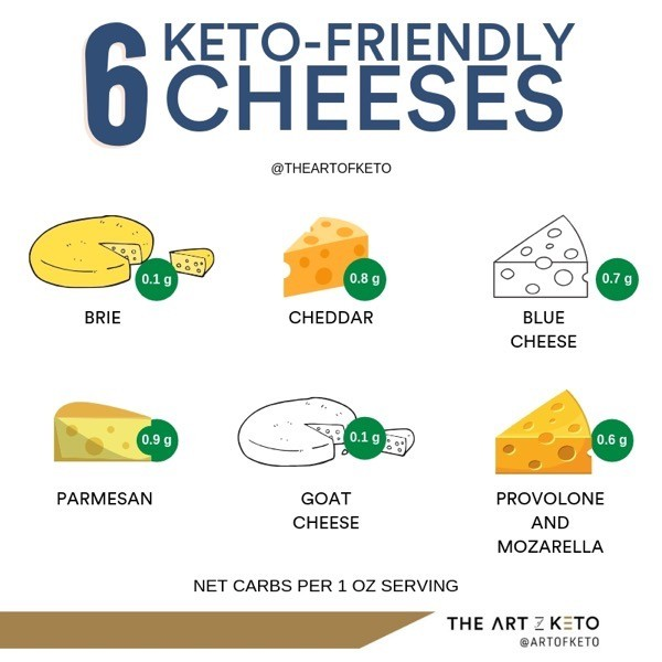 Keto friendly cheeses for can you eat cheese on keto
