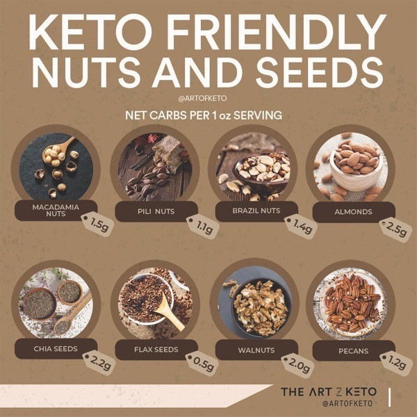Keto nuts how to get more fat