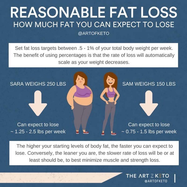 Why am i so tired on keto diet keto weight loss rate