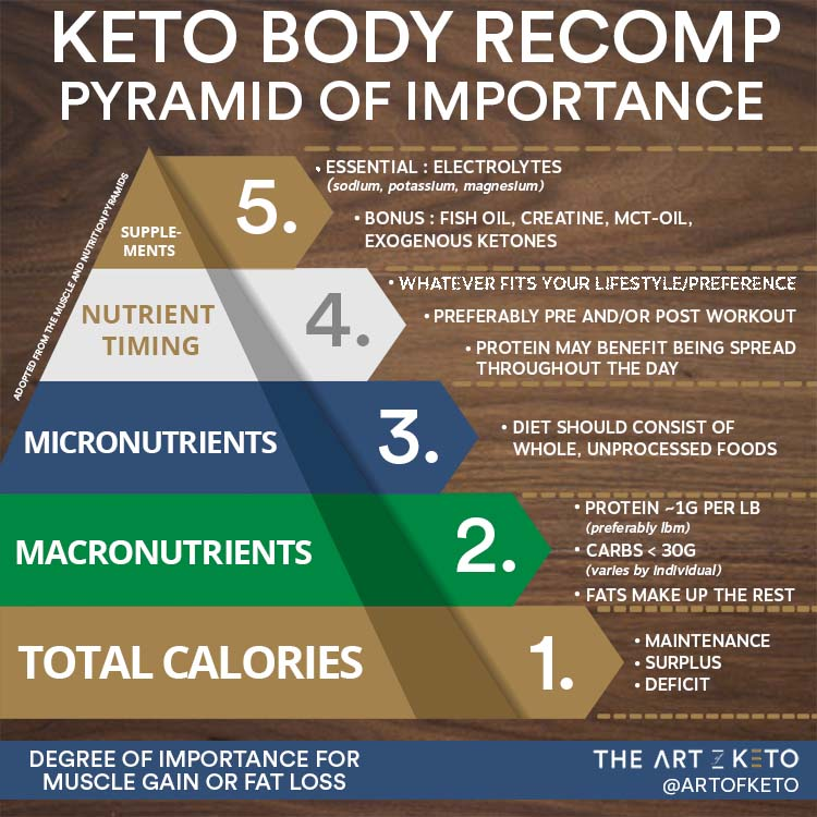 Bulk on keto order of importance
