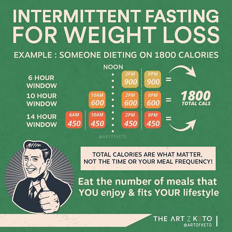 Keto and intermittent fasting comparison