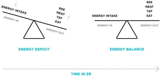 ENERGY DEFICIT VS ENERGY BALANCE IF WITHOUT KETO
