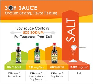 Soy sauce keto infographic